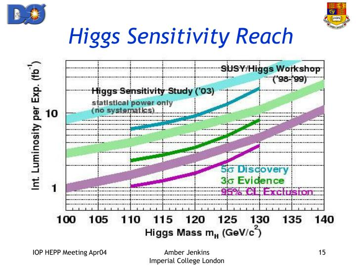 Higgs Sensitivity Reach