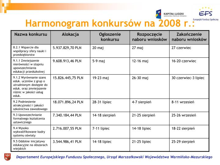 Harmonogram konkursów na 2008 r