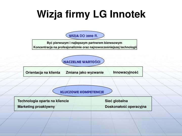 Wizja firmy LG Innotek