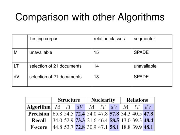 Comparison with other Algorithms