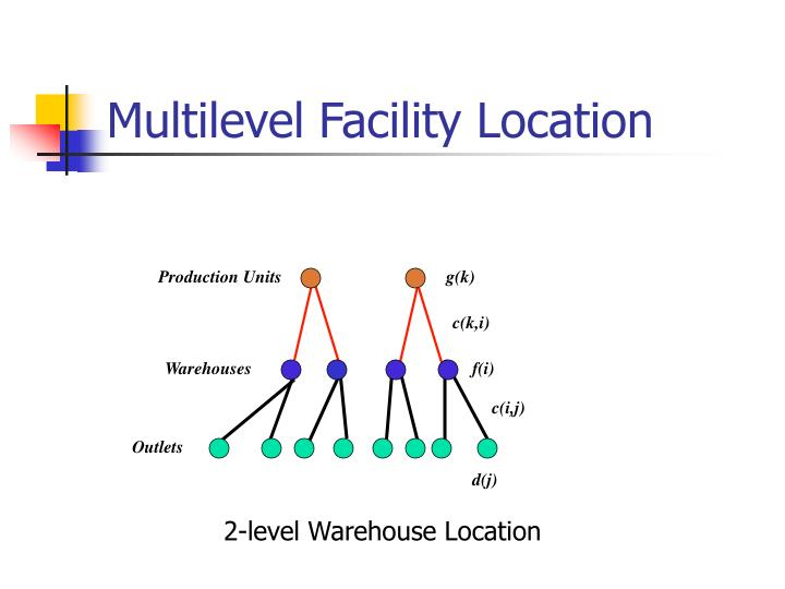 Multilevel Facility Location