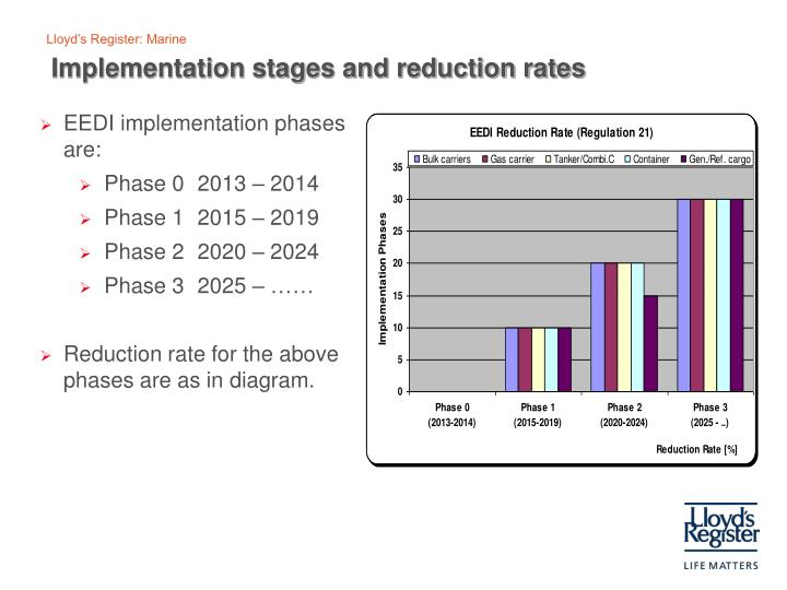 Implementation stages and reduction rates