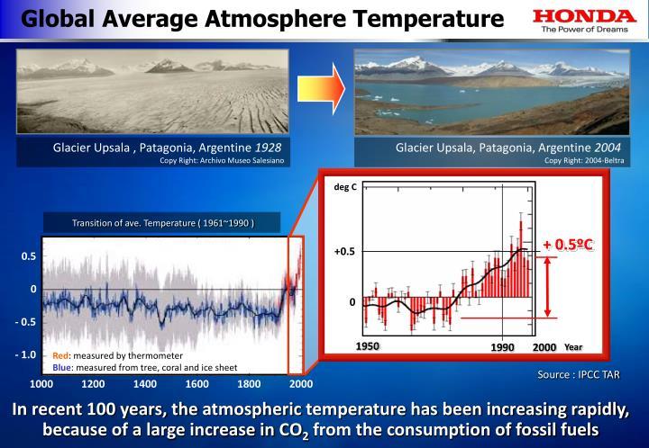 Global Average Atmosphere Temperature