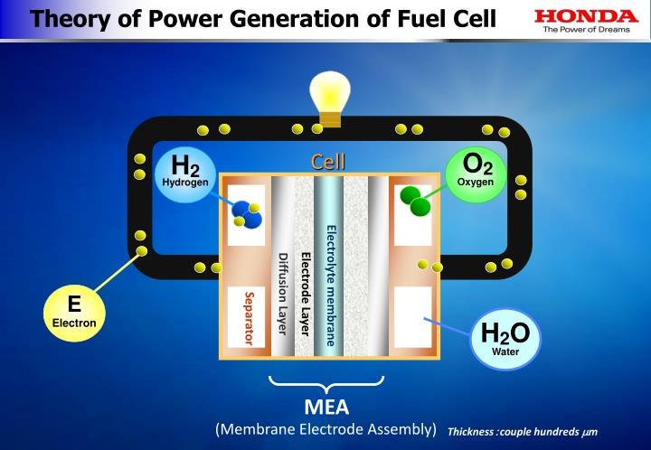 Theory of Power Generation of Fuel Cell