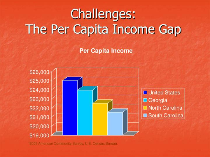 Challenges the per capita income gap
