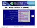pbl and relevance to industry 1