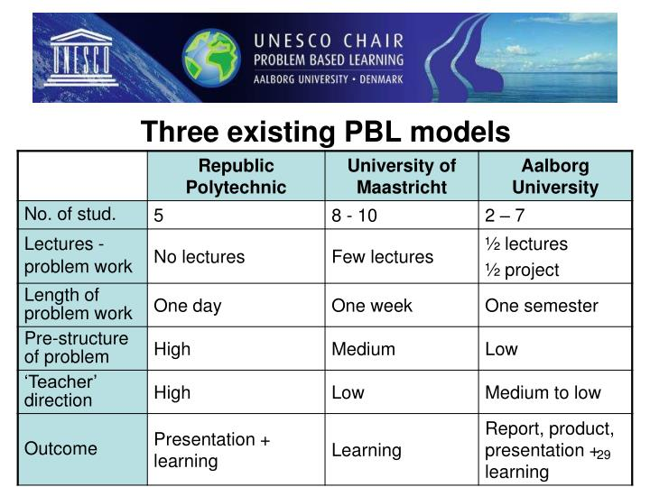 Three existing PBL models