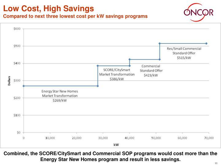 Low Cost, High Savings