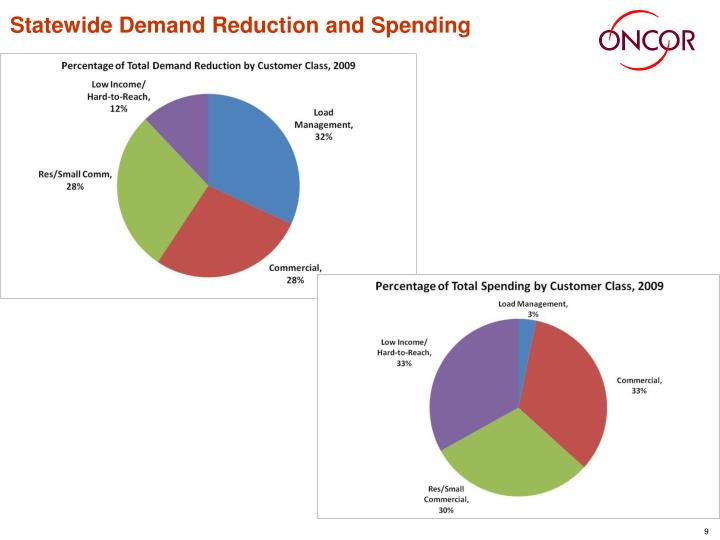 Statewide Demand Reduction and Spending