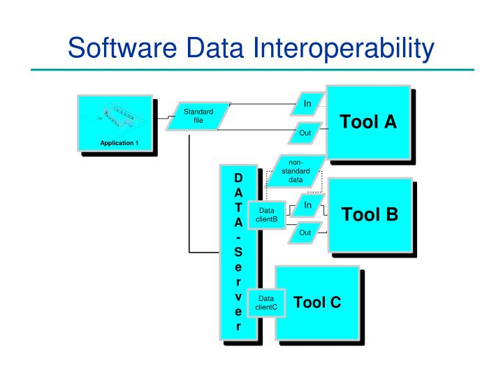 Software Data Interoperability