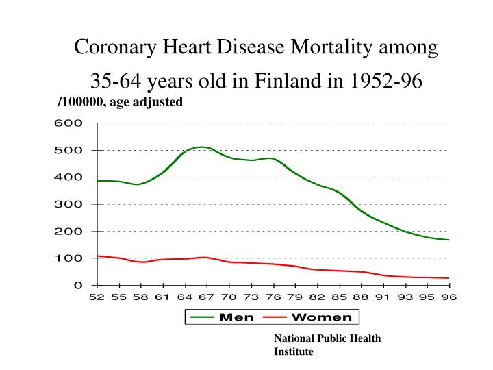 Coronary Heart Disease Mortality among 35-64 years old in Finland in 1952-96