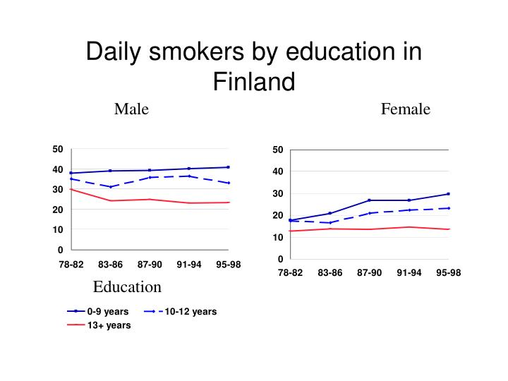 Daily smokers by education in Finland