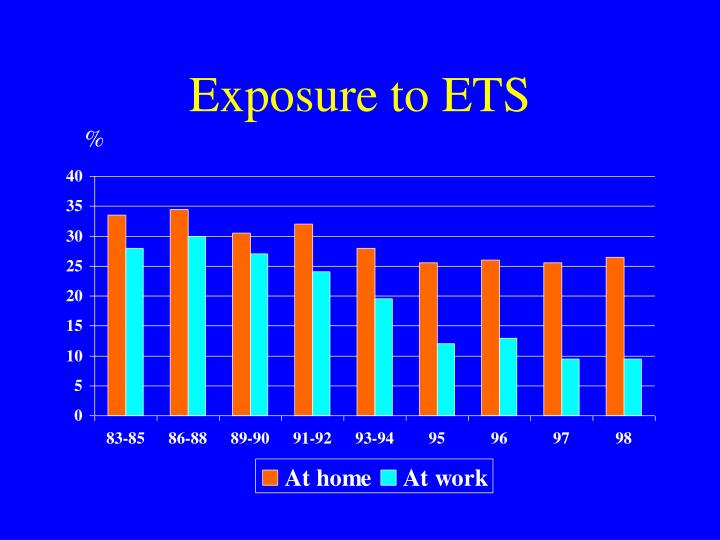 Exposure to ETS