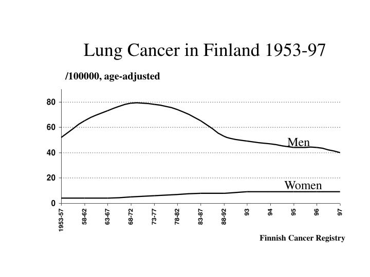 Lung Cancer in Finland 1953-97