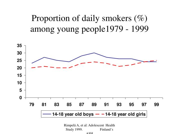 Proportion of daily smokers (%)