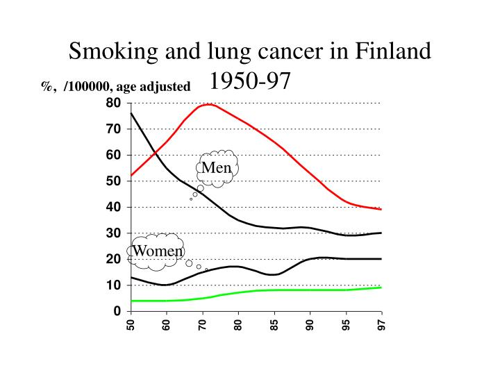 Smoking and lung cancer in Finland 1950-97