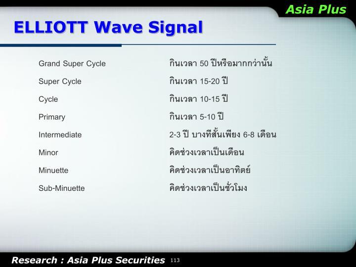 ELLIOTT Wave Signal