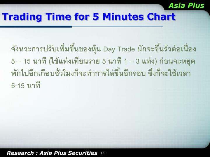 Trading Time for 5 Minutes Chart