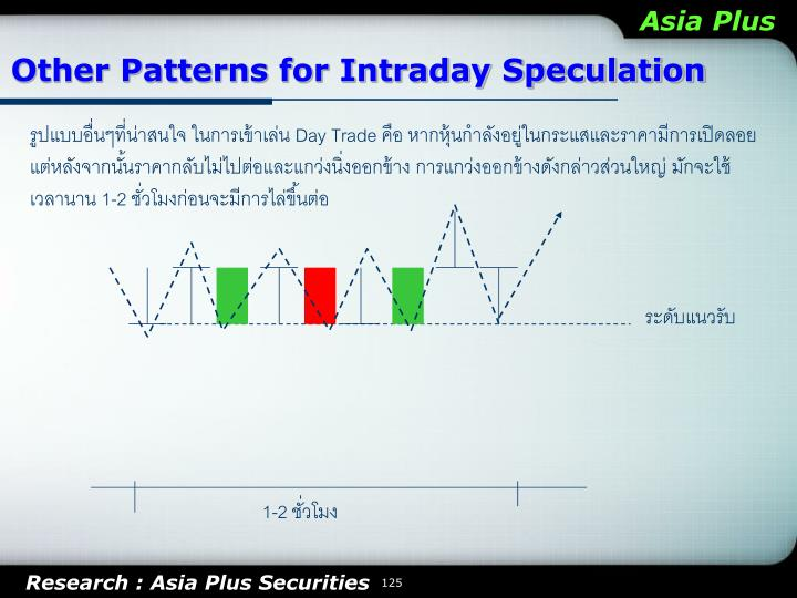 Other Patterns for Intraday Speculation