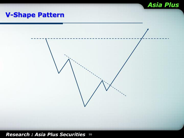 V-Shape Pattern