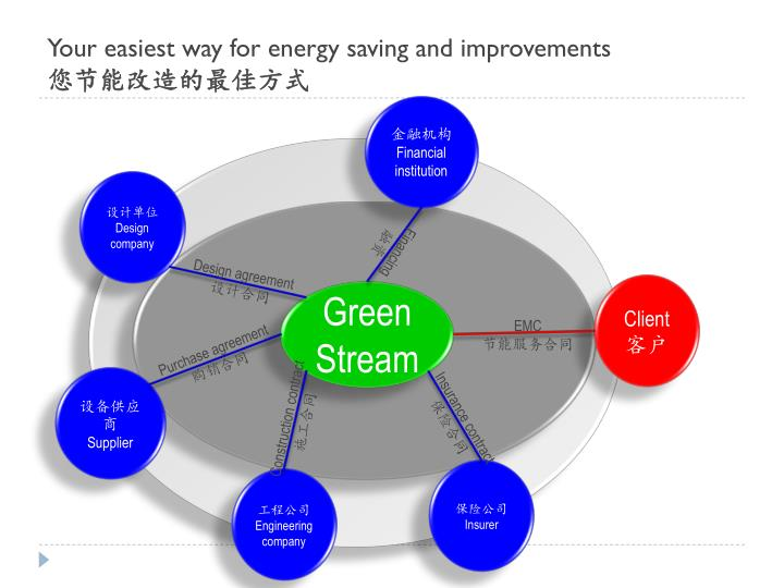 Your easiest way for energy saving and improvements