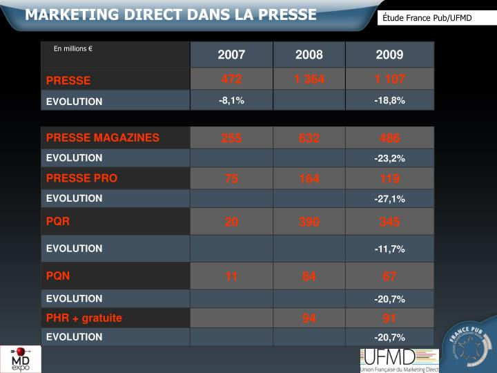 MARKETING DIRECT DANS LA PRESSE