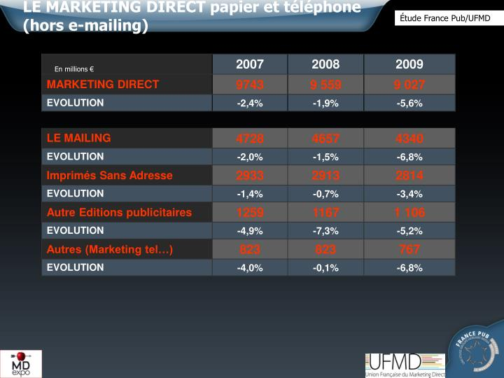 LE MARKETING DIRECT papier et téléphone (hors e-mailing)