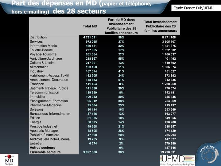 Part des dépenses en MD (
