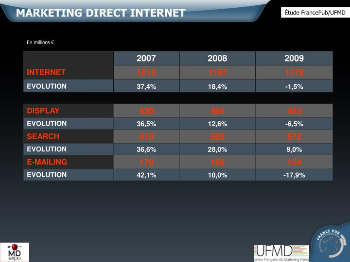 MARKETING DIRECT INTERNET