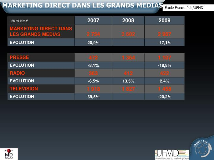 MARKETING DIRECT DANS LES GRANDS MEDIAS