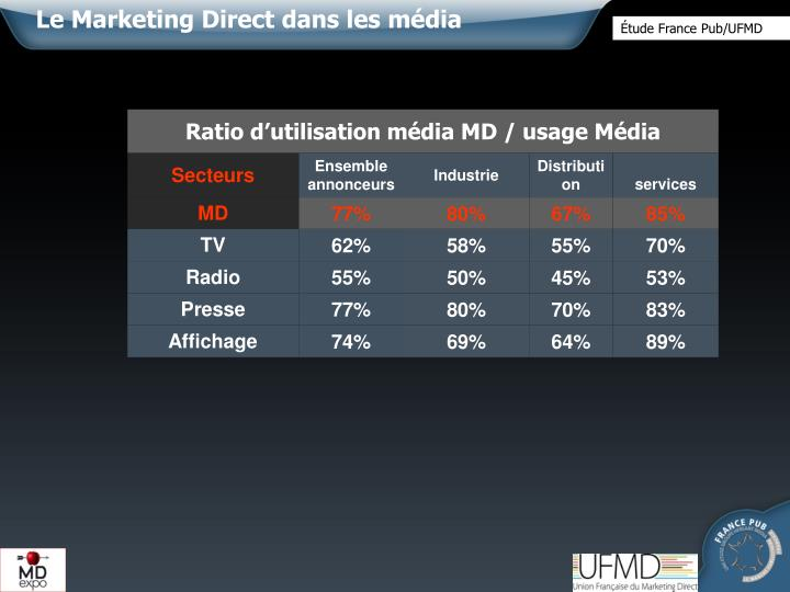 Le Marketing Direct dans les média
