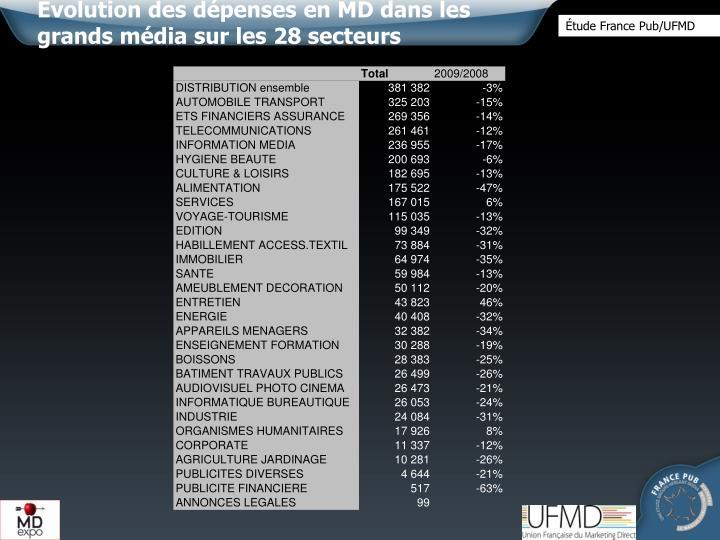 Evolution des dépenses en MD dans les  grands média sur les 28 secteurs