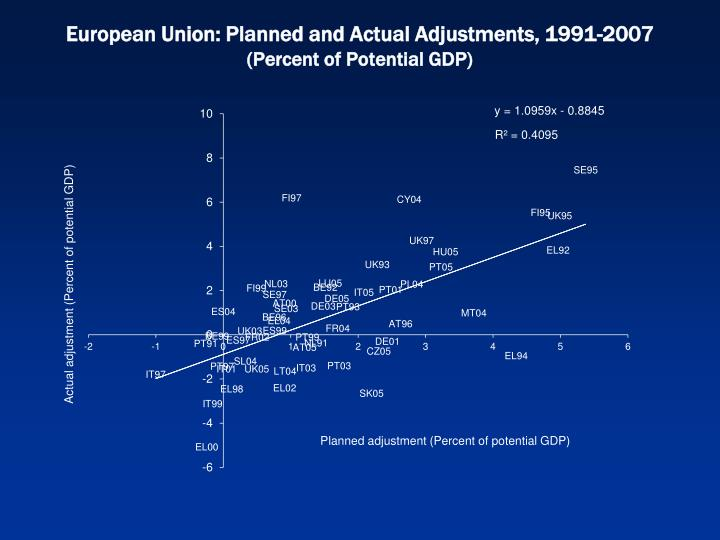 European Union: Planned and Actual Adjustments, 1991-2007