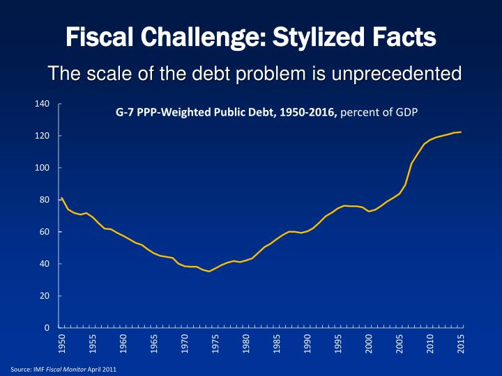 Fiscal Challenge: Stylized Facts