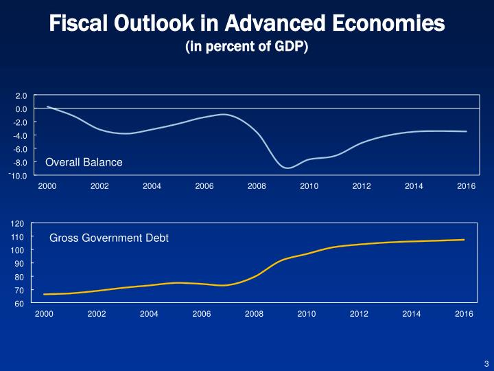Fiscal outlook in advanced economies in percent of gdp