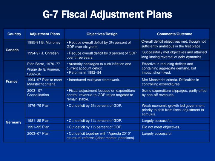 G-7 Fiscal Adjustment Plans