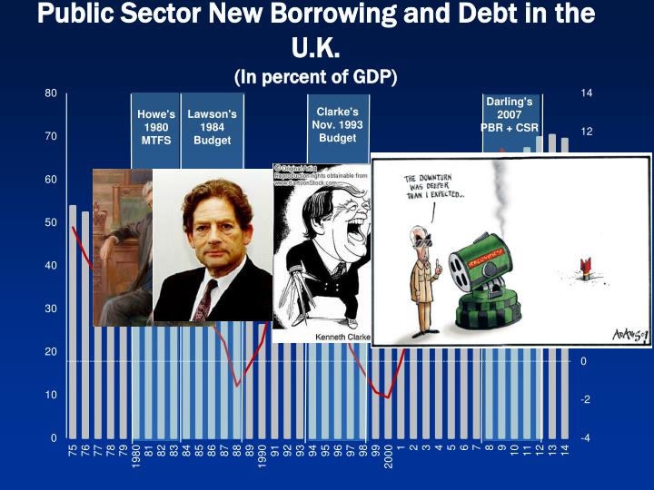 Public Sector New Borrowing and Debt in the U.K.