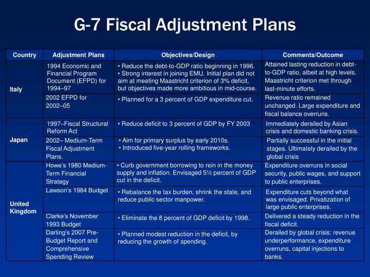 G-7 Fiscal Adjustment Plans