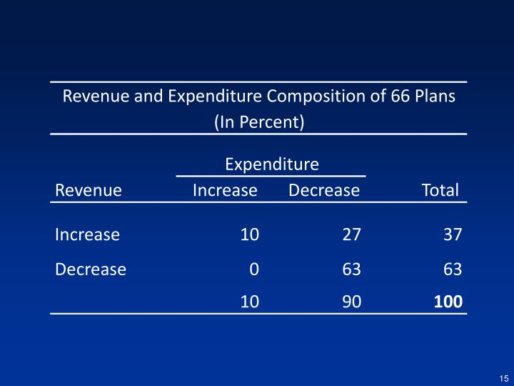Revenue and Expenditure Composition of 66 Plans