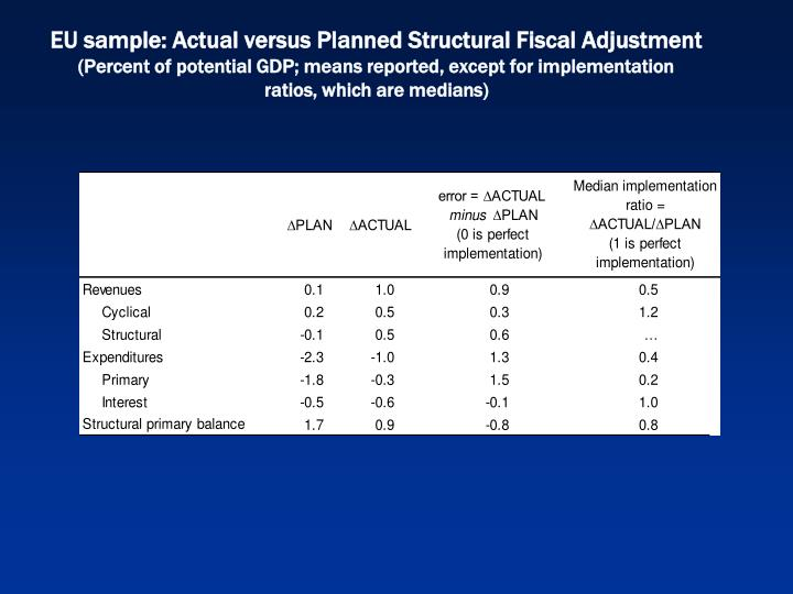 EU sample: Actual versus Planned Structural Fiscal Adjustment