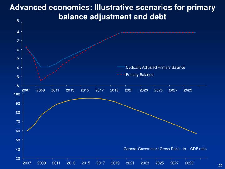 Advanced economies: Illustrative scenarios for primary balance adjustment and debt
