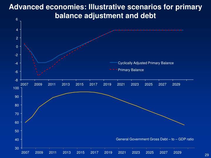 Advanced economies: Illustrative scenarios for primary balance adjustment and debt