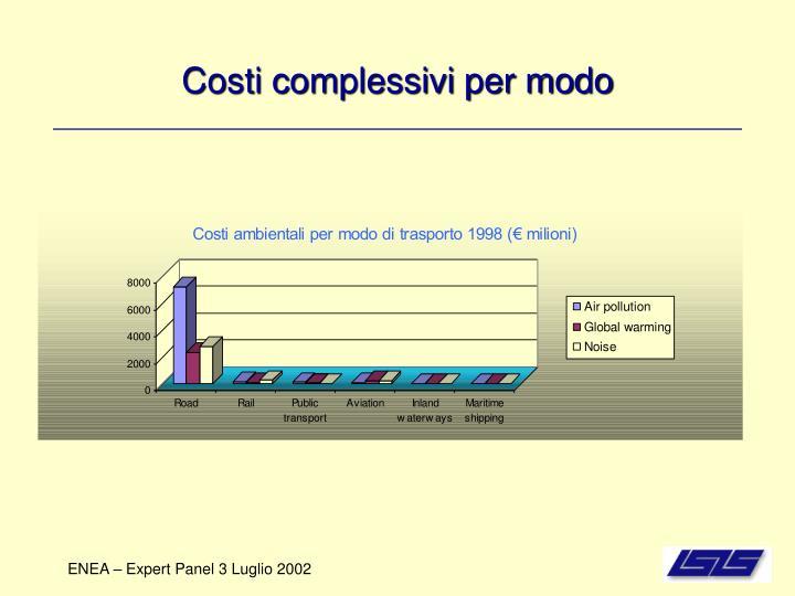 Costi complessivi per modo