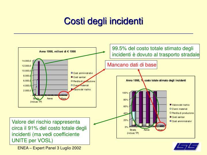 Costi degli incidenti