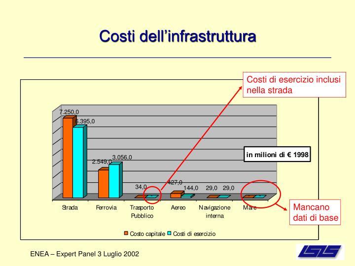 Costi dell'infrastruttura