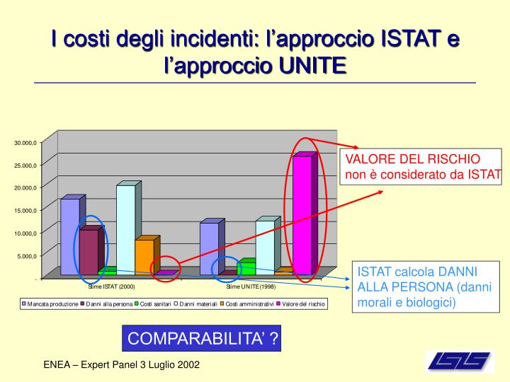 I costi degli incidenti: l'approccio ISTAT e l'approccio UNITE