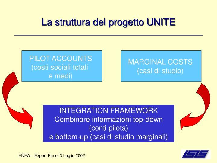 La struttura del progetto UNITE