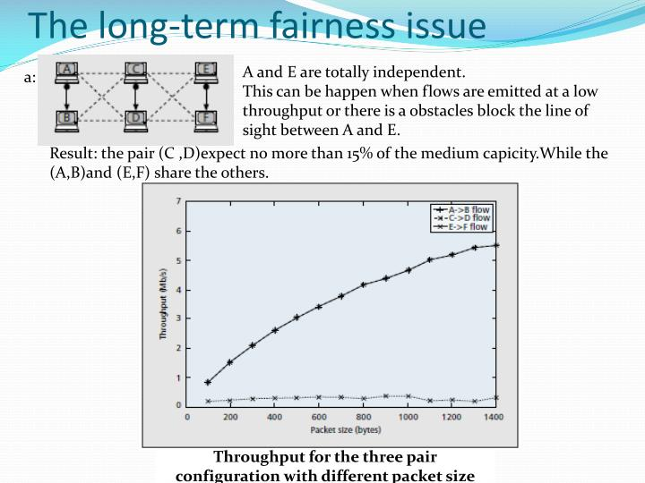 The long-term fairness issue