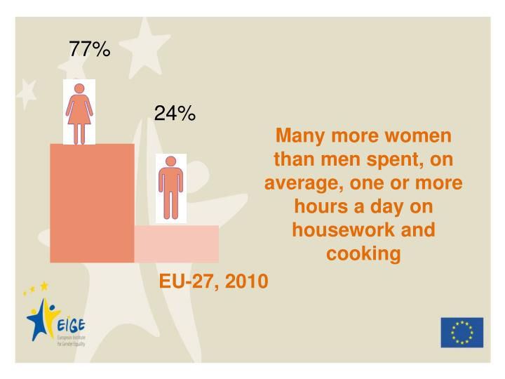 Many more women than men spent, on average, one or more hours a day on housework