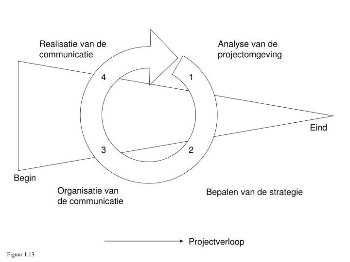 Realisatie van de communicatie